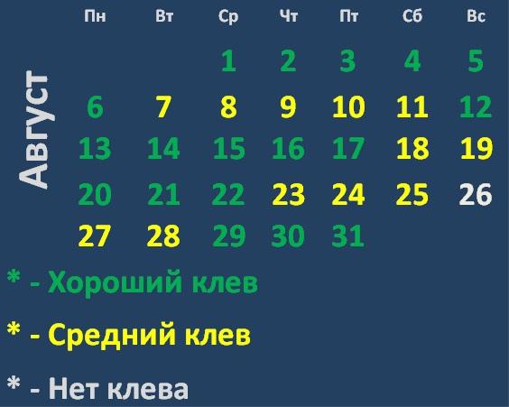 Календарь клева хищных рыб на Августе 2018