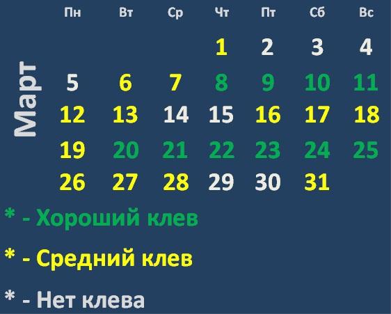Календарь клева хищных рыб на Март 2018