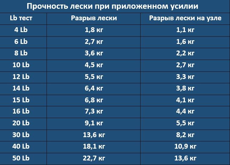 Таблица прочности лески